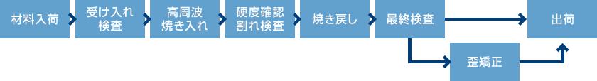 材料入荷から熱処理、出荷までの製作の流れ(熱処理)